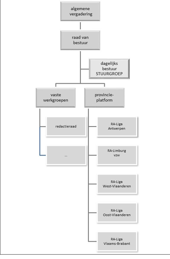 RA Liga vzw algemene structuur